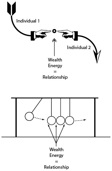 Wealth equals relationship diagram